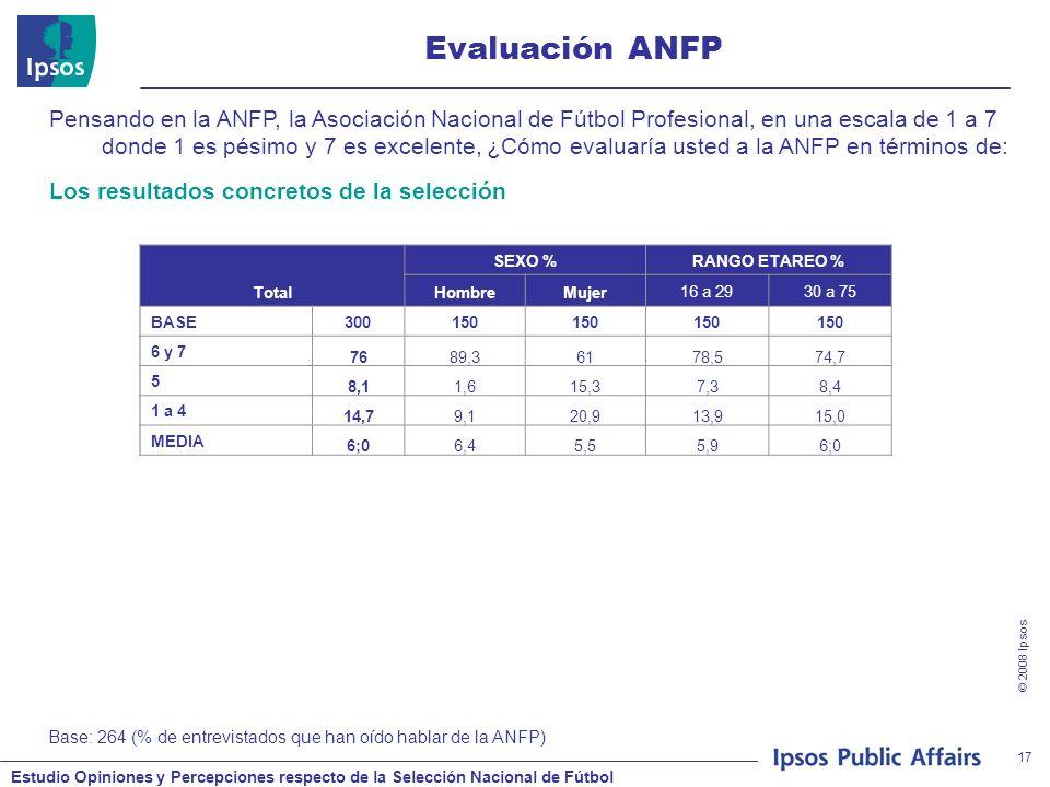 Estudio Opiniones y Percepciones respecto de la Selección Nacional de Fútbol © 2008 Ipsos 17 Evaluación ANFP Base: 264 (% de entrevistados que han oíd