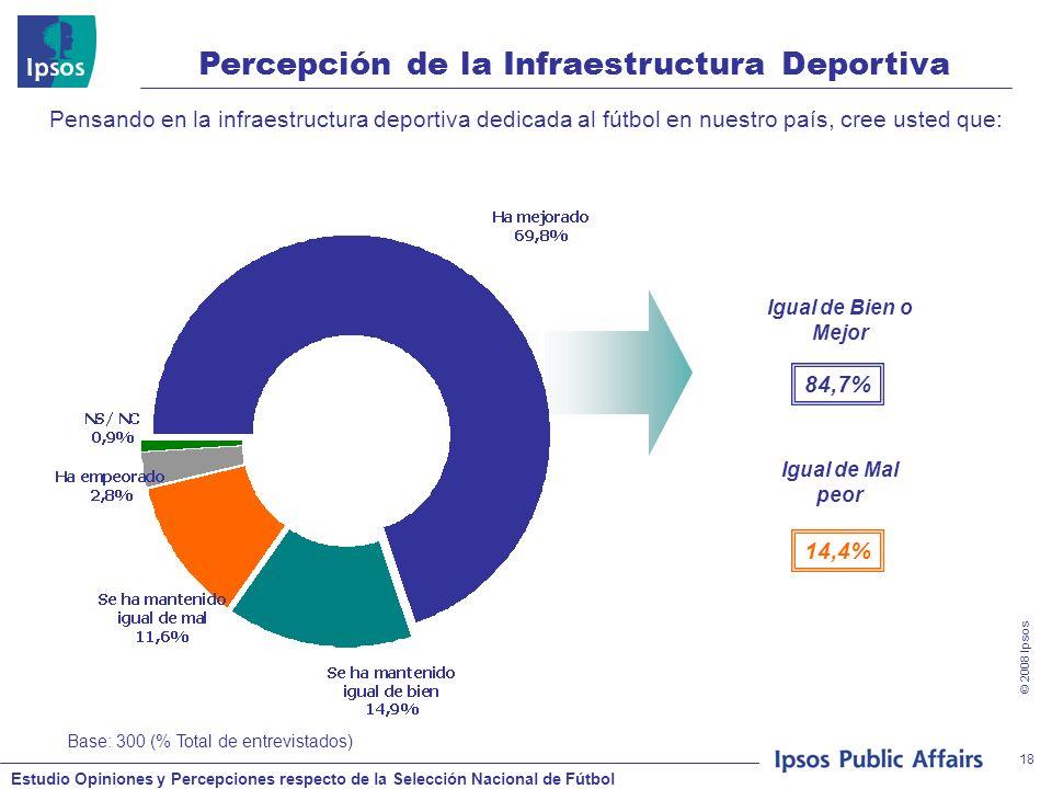 Estudio Opiniones y Percepciones respecto de la Selección Nacional de Fútbol © 2008 Ipsos 18 Pensando en la infraestructura deportiva dedicada al fútb