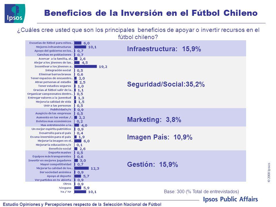 Estudio Opiniones y Percepciones respecto de la Selección Nacional de Fútbol © 2008 Ipsos Beneficios de la Inversión en el Fútbol Chileno Base: 300 (% Total de entrevistados) ¿Cuáles cree usted que son los principales beneficios de apoyar o invertir recursos en el fútbol chileno.