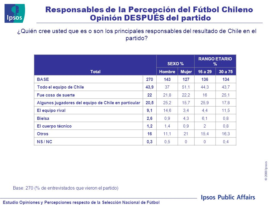 Estudio Opiniones y Percepciones respecto de la Selección Nacional de Fútbol © 2008 Ipsos Responsables de la Percepción del Fútbol Chileno Opinión DESPUÉS del partido ¿Quién cree usted que es o son los principales responsables del resultado de Chile en el partido.