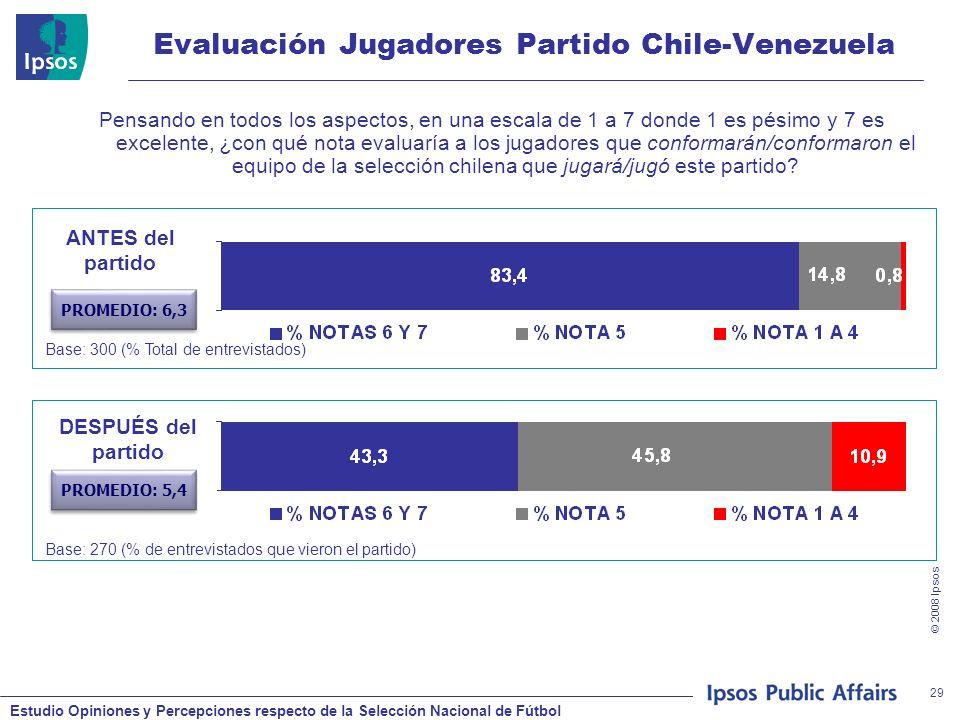 Estudio Opiniones y Percepciones respecto de la Selección Nacional de Fútbol © 2008 Ipsos 29 Evaluación Jugadores Partido Chile-Venezuela Pensando en