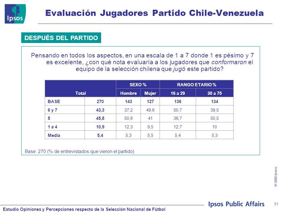 Estudio Opiniones y Percepciones respecto de la Selección Nacional de Fútbol © 2008 Ipsos 31 Evaluación Jugadores Partido Chile-Venezuela Pensando en todos los aspectos, en una escala de 1 a 7 donde 1 es pésimo y 7 es excelente, ¿con qué nota evaluaría a los jugadores que conformaron el equipo de la selección chilena que jugó este partido.