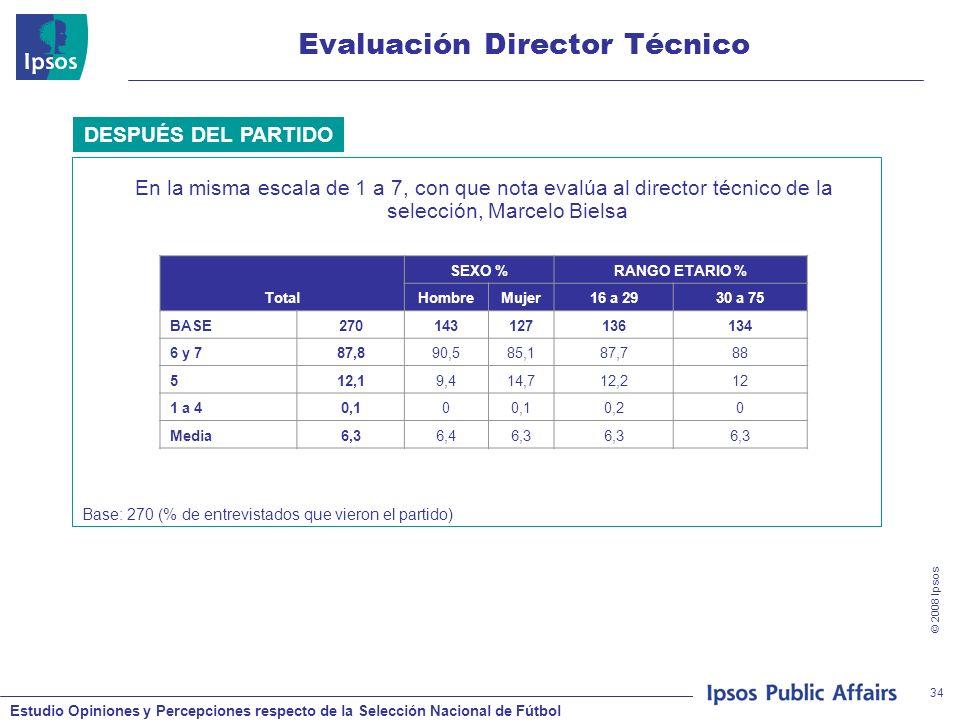 Estudio Opiniones y Percepciones respecto de la Selección Nacional de Fútbol © 2008 Ipsos 34 Evaluación Director Técnico En la misma escala de 1 a 7, con que nota evalúa al director técnico de la selección, Marcelo Bielsa DESPUÉS DEL PARTIDO Total SEXO %RANGO ETARIO % HombreMujer16 a 2930 a 75 BASE270143127136134 6 y 787,890,585,187,788 512,19,414,712,212 1 a 40,10 0,20 Media6,36,46,3 Base: 270 (% de entrevistados que vieron el partido)
