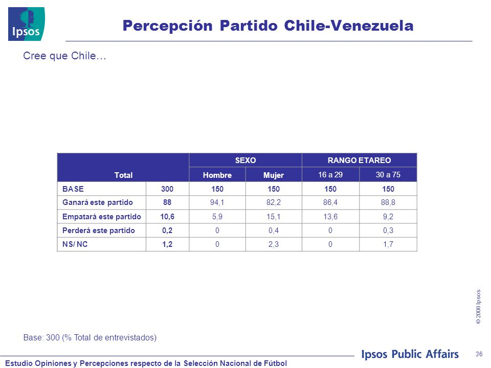 Estudio Opiniones y Percepciones respecto de la Selección Nacional de Fútbol © 2008 Ipsos 36 Percepción Partido Chile-Venezuela Cree que Chile… Base: 300 (% Total de entrevistados) Total SEXORANGO ETAREO HombreMujer16 a 2930 a 75 BASE300150 Ganará este partido8894,182,286,488,8 Empatará este partido10,65,915,113,69,2 Perderá este partido0,200,400,3 NS/ NC1,202,301,7
