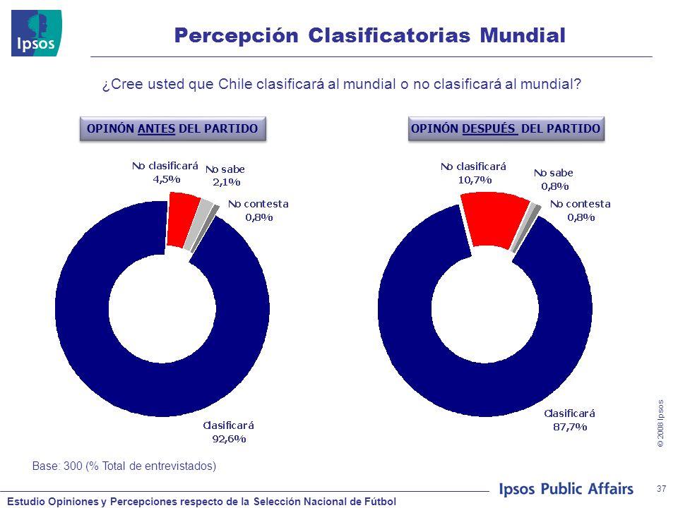Estudio Opiniones y Percepciones respecto de la Selección Nacional de Fútbol © 2008 Ipsos 37 Percepción Clasificatorias Mundial ¿Cree usted que Chile clasificará al mundial o no clasificará al mundial.