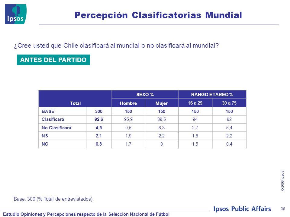 Estudio Opiniones y Percepciones respecto de la Selección Nacional de Fútbol © 2008 Ipsos 38 Percepción Clasificatorias Mundial ¿Cree usted que Chile clasificará al mundial o no clasificará al mundial.
