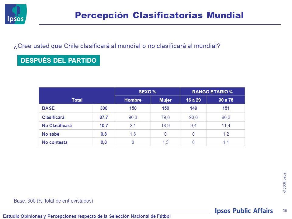 Estudio Opiniones y Percepciones respecto de la Selección Nacional de Fútbol © 2008 Ipsos 39 Percepción Clasificatorias Mundial ¿Cree usted que Chile