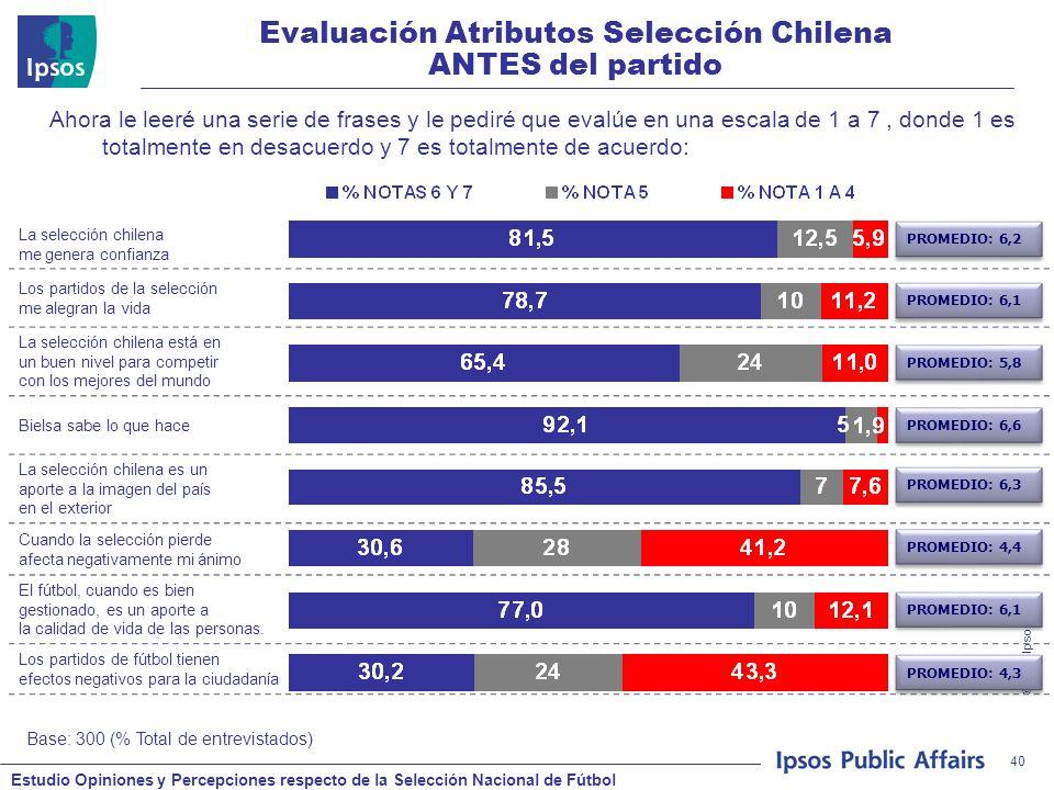 Estudio Opiniones y Percepciones respecto de la Selección Nacional de Fútbol © 2008 Ipsos 40 Evaluación Atributos Selección Chilena ANTES del partido