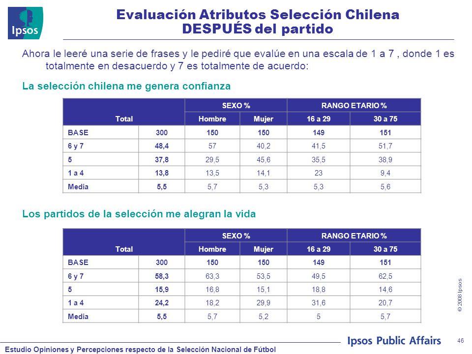 Estudio Opiniones y Percepciones respecto de la Selección Nacional de Fútbol © 2008 Ipsos 46 Ahora le leeré una serie de frases y le pediré que evalúe en una escala de 1 a 7, donde 1 es totalmente en desacuerdo y 7 es totalmente de acuerdo: La selección chilena me genera confianza Los partidos de la selección me alegran la vida Evaluación Atributos Selección Chilena DESPUÉS del partido Total SEXO %RANGO ETARIO % HombreMujer16 a 2930 a 75 BASE300150 149151 6 y 748,45740,241,551,7 537,829,545,635,538,9 1 a 413,813,514,1239,4 Media5,55,75,3 5,6 Total SEXO %RANGO ETARIO % HombreMujer16 a 2930 a 75 BASE300150 149151 6 y 758,363,353,549,562,5 515,916,815,118,814,6 1 a 424,218,229,931,620,7 Media5,55,75,255,7