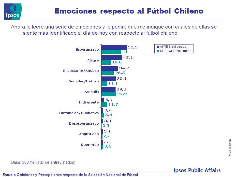 Estudio Opiniones y Percepciones respecto de la Selección Nacional de Fútbol © 2008 Ipsos Emociones respecto al Fútbol Chileno Base: 300 (% Total de e