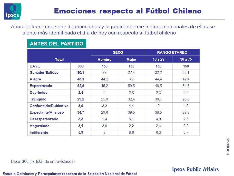 Estudio Opiniones y Percepciones respecto de la Selección Nacional de Fútbol © 2008 Ipsos Emociones respecto al Fútbol Chileno Base: 300 (% Total de entrevistados) Ahora le leeré una serie de emociones y le pediré que me indique con cuales de ellas se siente más identificado el día de hoy con respecto al fútbol chileno Total SEXORANGO ETAREO HombreMujer16 a 2930 a 75 BASE300150 Ganador/Exitoso30,13327,432,229,1 Alegre43,144,24244,442,4 Esperanzado52,545,259,548,554,5 Deprimido2,422,82,32,5 Tranquilo29,225,932,430,728,6 Confundido/Dubitativo3,93,34,424,8 Expectante/Ansioso34,729,639,538,532,8 Desesperanzado3,31,45,14,92,5 Angustiado3,13,92,22,63,3 Indiferente5,938,66,35,7 ANTES DEL PARTIDO