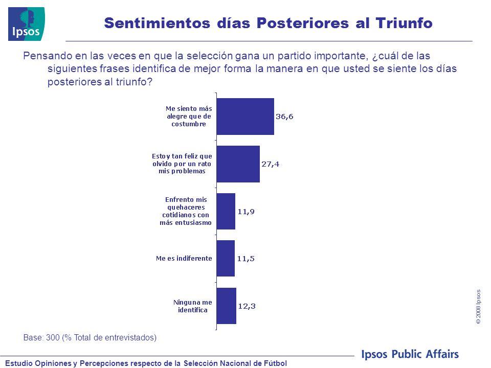 Estudio Opiniones y Percepciones respecto de la Selección Nacional de Fútbol © 2008 Ipsos Sentimientos días Posteriores al Triunfo Base: 300 (% Total