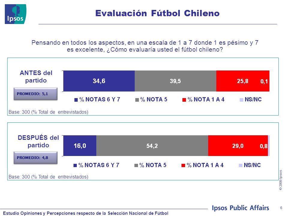 Estudio Opiniones y Percepciones respecto de la Selección Nacional de Fútbol © 2008 Ipsos 17 Evaluación ANFP Base: 264 (% de entrevistados que han oído hablar de la ANFP) Pensando en la ANFP, la Asociación Nacional de Fútbol Profesional, en una escala de 1 a 7 donde 1 es pésimo y 7 es excelente, ¿Cómo evaluaría usted a la ANFP en términos de: Total SEXO %RANGO ETAREO % HombreMujer16 a 2930 a 75 BASE300150 6 y 7 7689,36178,574,7 5 8,11,615,37,38,4 1 a 4 14,79,120,913,915,0 MEDIA 6;06,45,55,96;0 Los resultados concretos de la selección