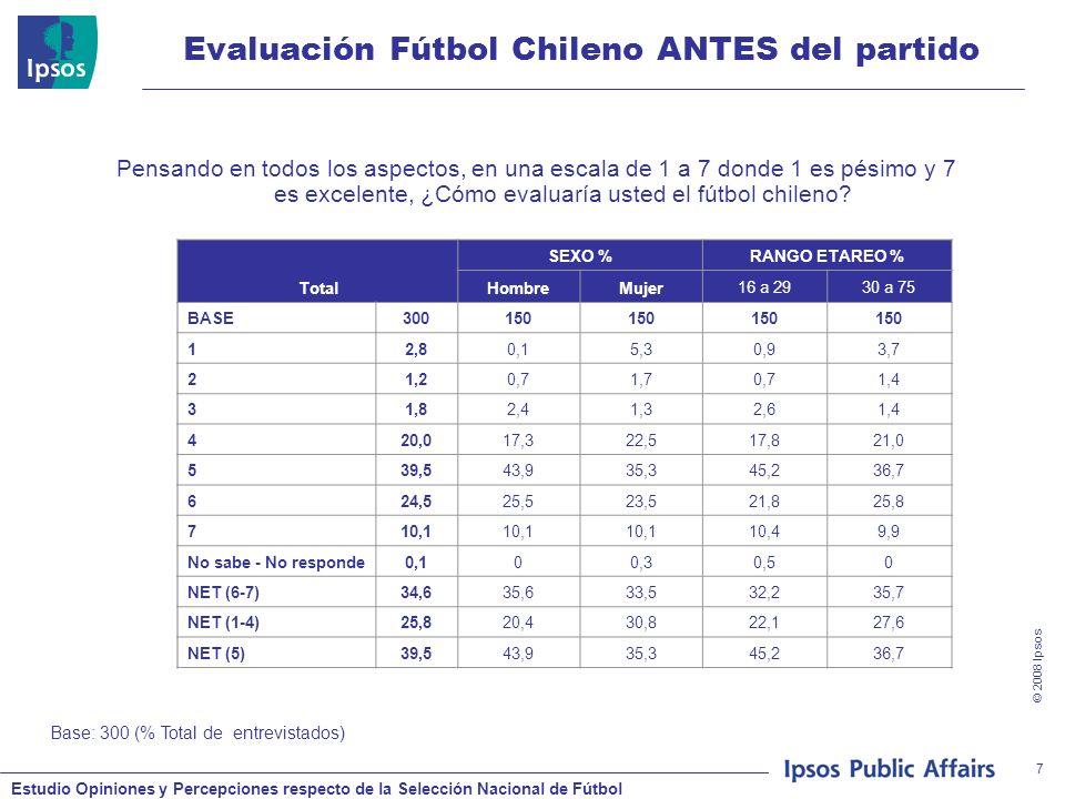 Estudio Opiniones y Percepciones respecto de la Selección Nacional de Fútbol © 2008 Ipsos 8 Evaluación Fútbol Chileno DESPUÉS del partido Pensando en todos los aspectos, en una escala de 1 a 7 donde 1 es pésimo y 7 es excelente, ¿Cómo evaluaría usted el fútbol chileno.