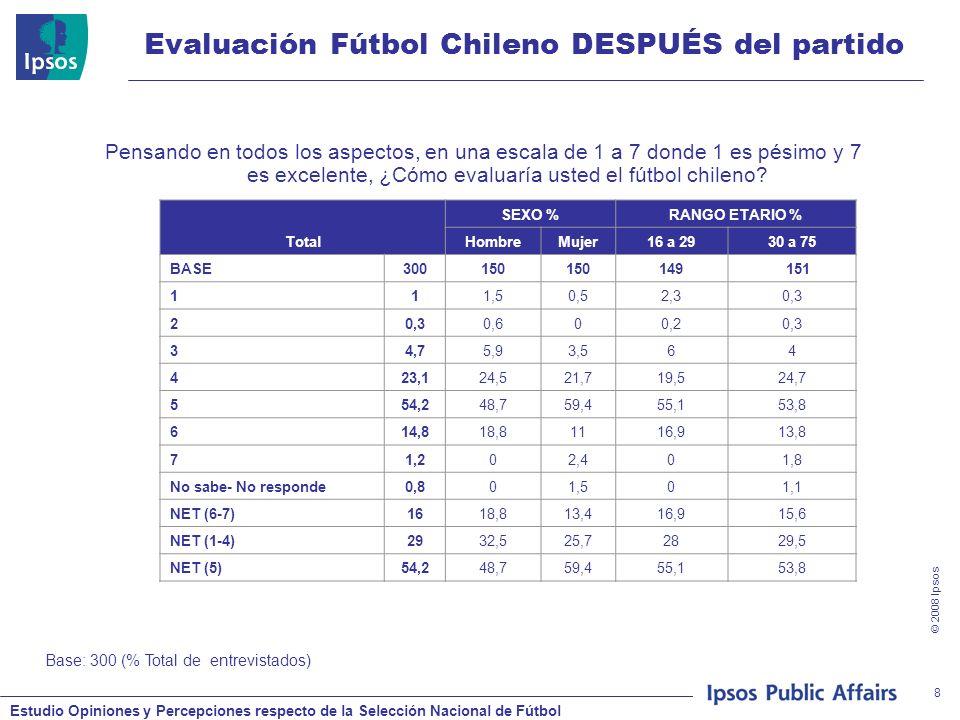 Estudio Opiniones y Percepciones respecto de la Selección Nacional de Fútbol © 2008 Ipsos 29 Evaluación Jugadores Partido Chile-Venezuela Pensando en todos los aspectos, en una escala de 1 a 7 donde 1 es pésimo y 7 es excelente, ¿con qué nota evaluaría a los jugadores que conformarán/conformaron el equipo de la selección chilena que jugará/jugó este partido.