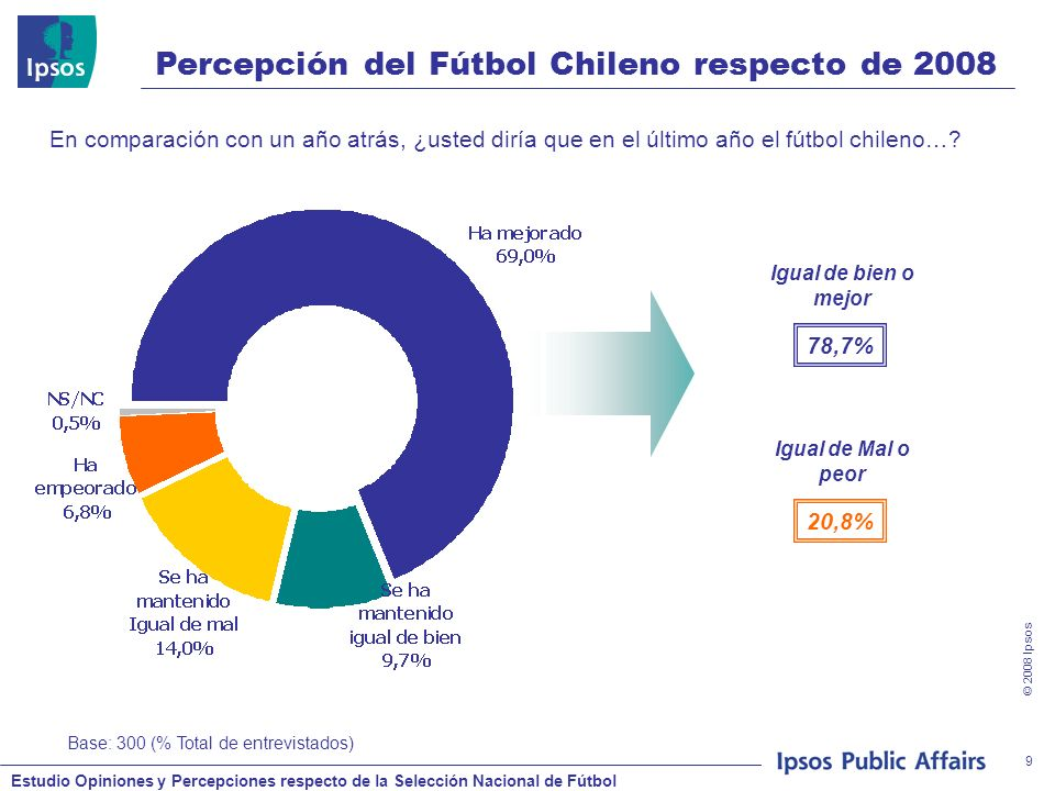 Estudio Opiniones y Percepciones respecto de la Selección Nacional de Fútbol © 2008 Ipsos 40 Evaluación Atributos Selección Chilena ANTES del partido PROMEDIO: 6,2 Ahora le leeré una serie de frases y le pediré que evalúe en una escala de 1 a 7, donde 1 es totalmente en desacuerdo y 7 es totalmente de acuerdo: La selección chilena me genera confianza Los partidos de la selección me alegran la vida La selección chilena está en un buen nivel para competir con los mejores del mundo Bielsa sabe lo que hace La selección chilena es un aporte a la imagen del país en el exterior Cuando la selección pierde afecta negativamente mi ánimo El fútbol, cuando es bien gestionado, es un aporte a la calidad de vida de las personas.
