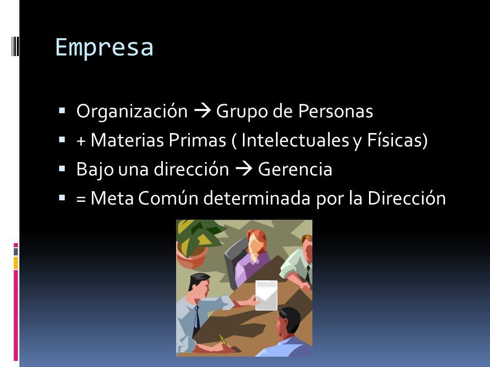 Empresa Organización Grupo de Personas + Materias Primas ( Intelectuales y Físicas) Bajo una dirección Gerencia = Meta Común determinada por la Direcc