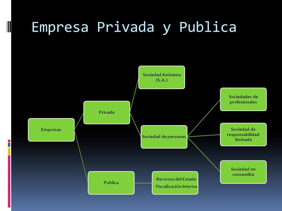 Empresa Privada y Publica EmpresasPrivada Sociedad Anónima (S.A.) Sociedad de personas Sociedades de profesionales Sociedad de responsabilidad limitad