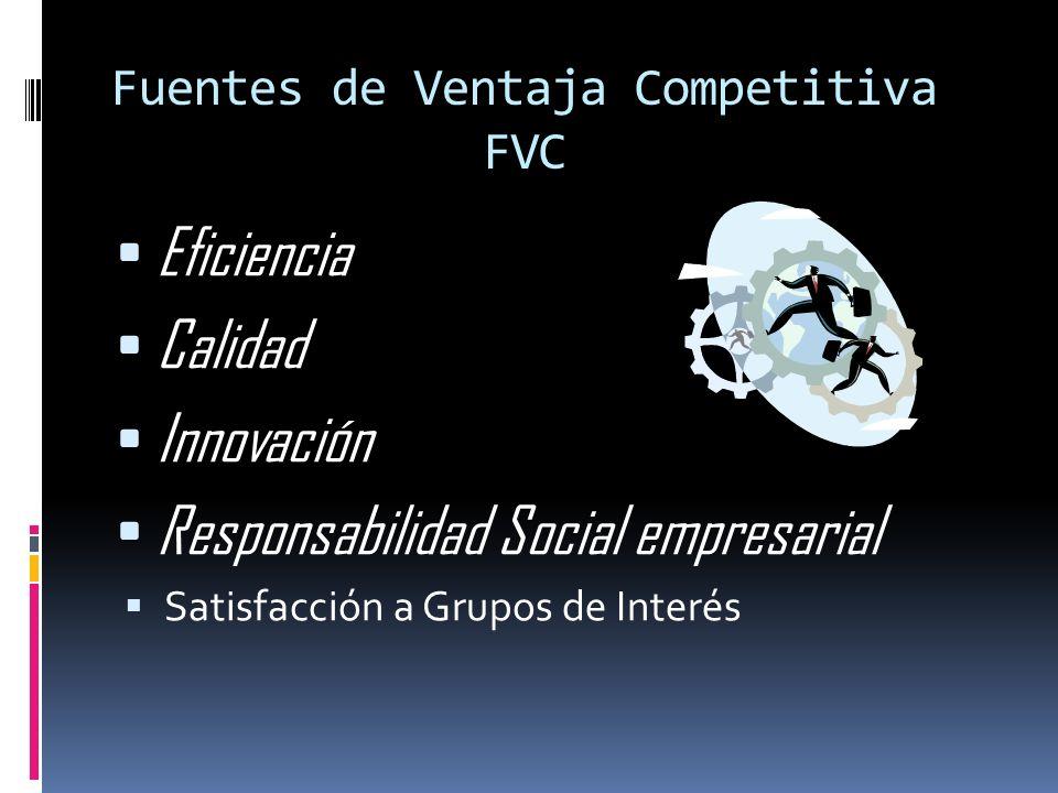 Fuentes de Ventaja Competitiva FVC Eficiencia Calidad Innovación Responsabilidad Social empresarial Satisfacción a Grupos de Interés