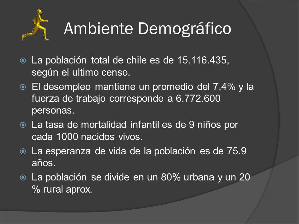 Ambiente Demográfico La población total de chile es de 15.116.435, según el ultimo censo. El desempleo mantiene un promedio del 7,4% y la fuerza de tr