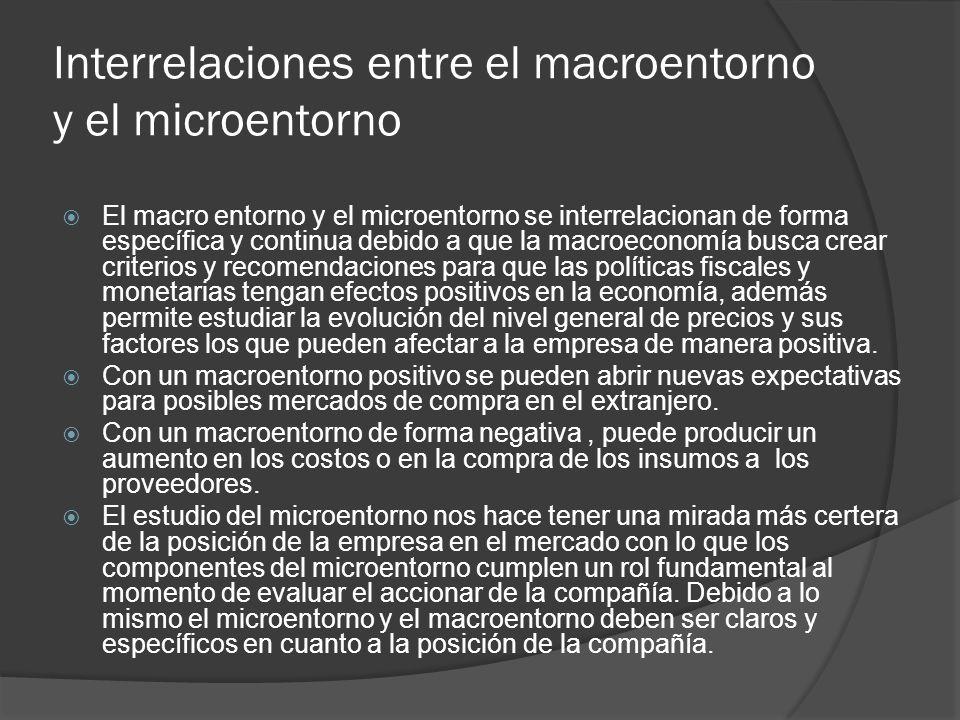 Interrelaciones entre el macroentorno y el microentorno El macro entorno y el microentorno se interrelacionan de forma específica y continua debido a