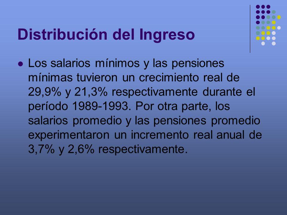 Distribución del Ingreso Los salarios mínimos y las pensiones mínimas tuvieron un crecimiento real de 29,9% y 21,3% respectivamente durante el período