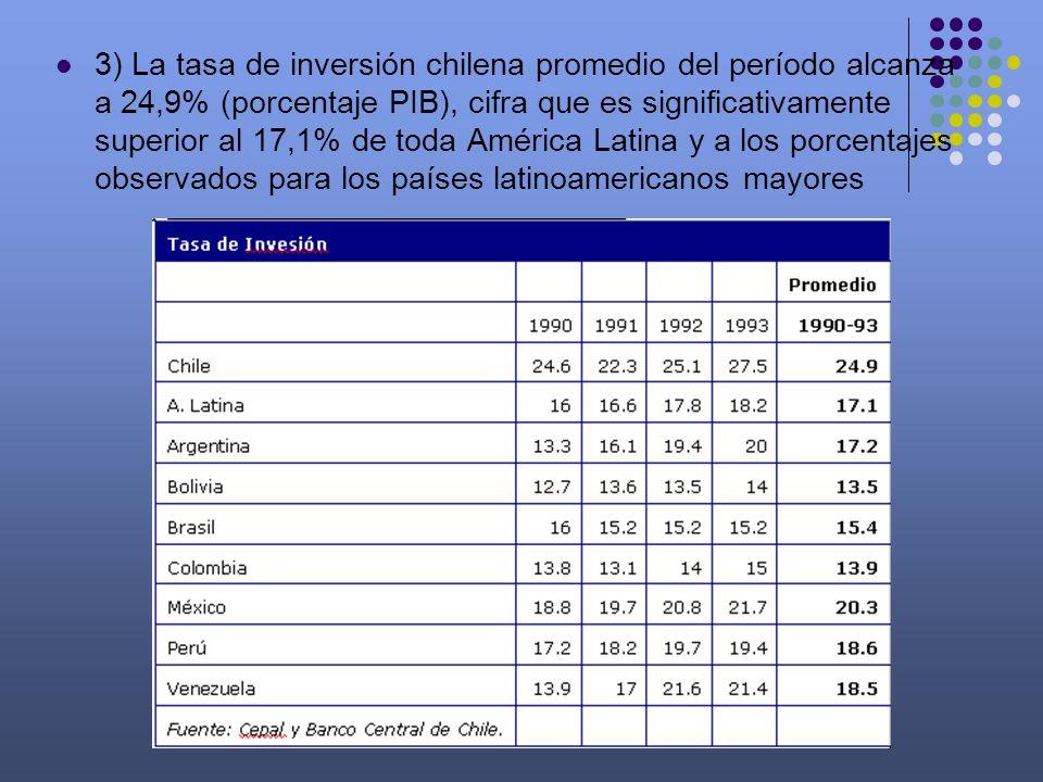 3) La tasa de inversión chilena promedio del período alcanza a 24,9% (porcentaje PIB), cifra que es significativamente superior al 17,1% de toda Améri