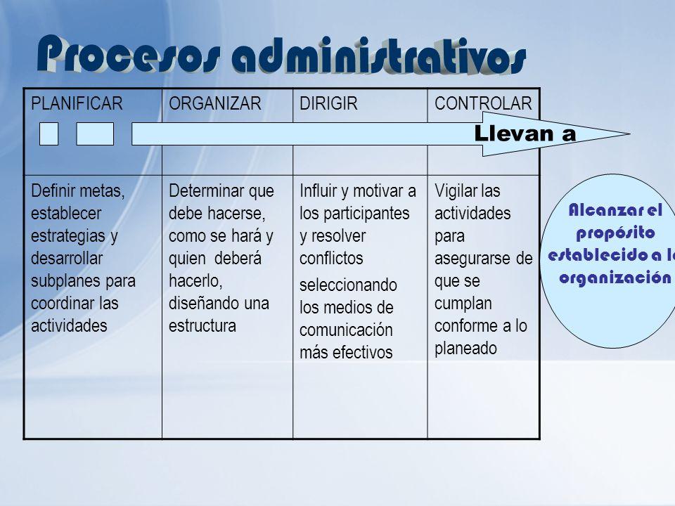 PLANIFICARORGANIZARDIRIGIRCONTROLAR Definir metas, establecer estrategias y desarrollar subplanes para coordinar las actividades Determinar que debe h