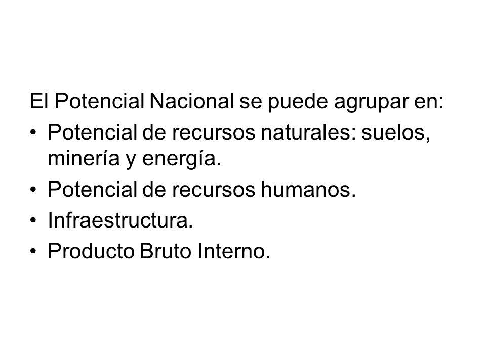 El Potencial Nacional se puede agrupar en: Potencial de recursos naturales: suelos, minería y energía. Potencial de recursos humanos. Infraestructura.