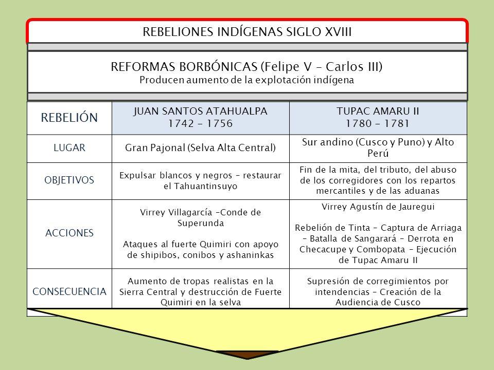 REBELIONES INDÍGENAS SIGLO XVIII REBELIÓN JUAN SANTOS ATAHUALPA 1742 - 1756 TUPAC AMARU II 1780 - 1781 LUGARGran Pajonal (Selva Alta Central) Sur andi