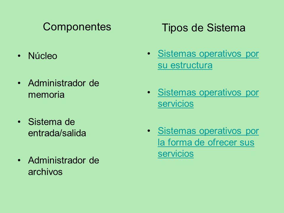 Componentes Núcleo Administrador de memoria Sistema de entrada/salida Administrador de archivos Sistemas operativos por su estructuraSistemas operativ