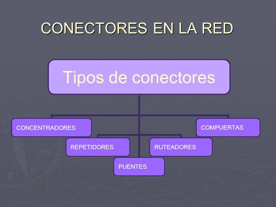 CONECTORES EN LA RED Tipos de conectores CONCENTRADORES REPETIDORES PUENTES RUTEADORES COMPUERTAS