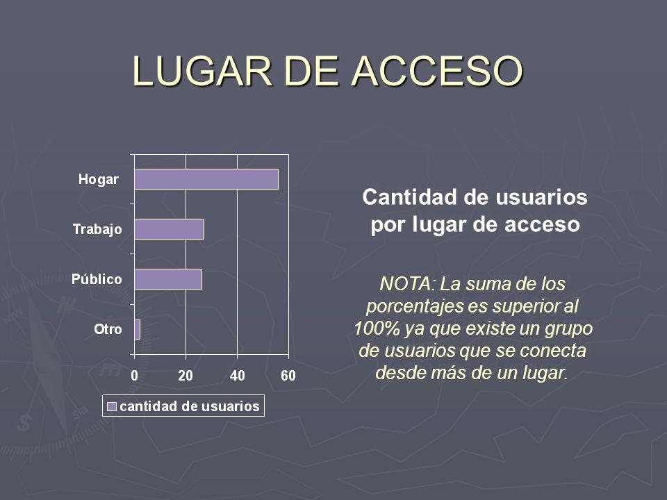 LUGAR DE ACCESO Cantidad de usuarios por lugar de acceso NOTA: La suma de los porcentajes es superior al 100% ya que existe un grupo de usuarios que s