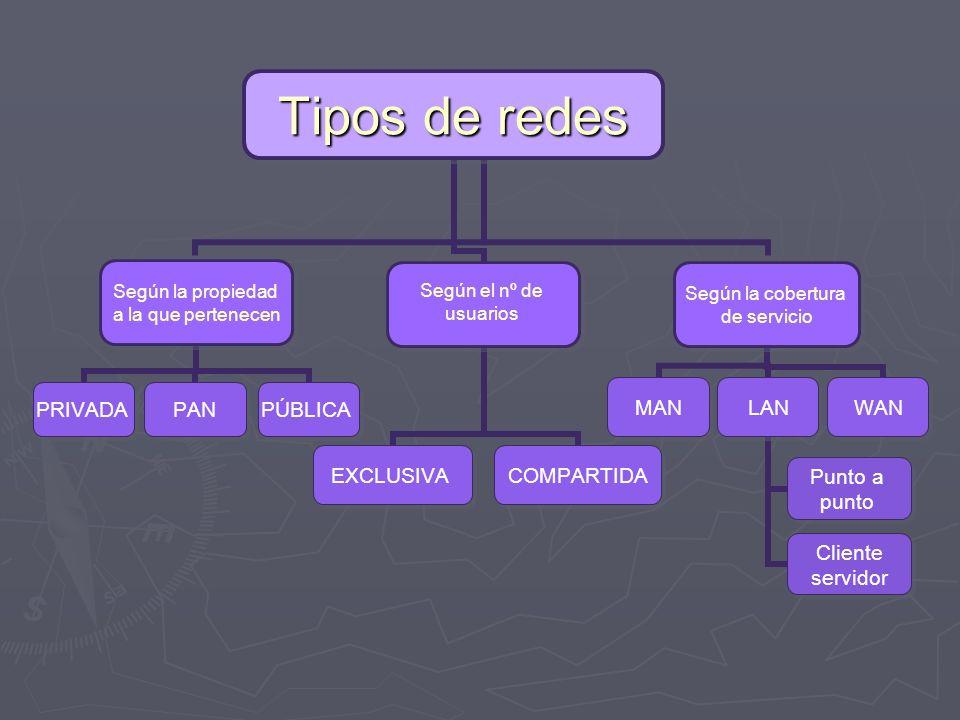 Tipos de redes Según la propiedad a la que pertenecen PRIVADAPÚBLICAPAN Según el nº de usuarios EXCLUSIVACOMPARTIDA Según la cobertura de servicio MAN