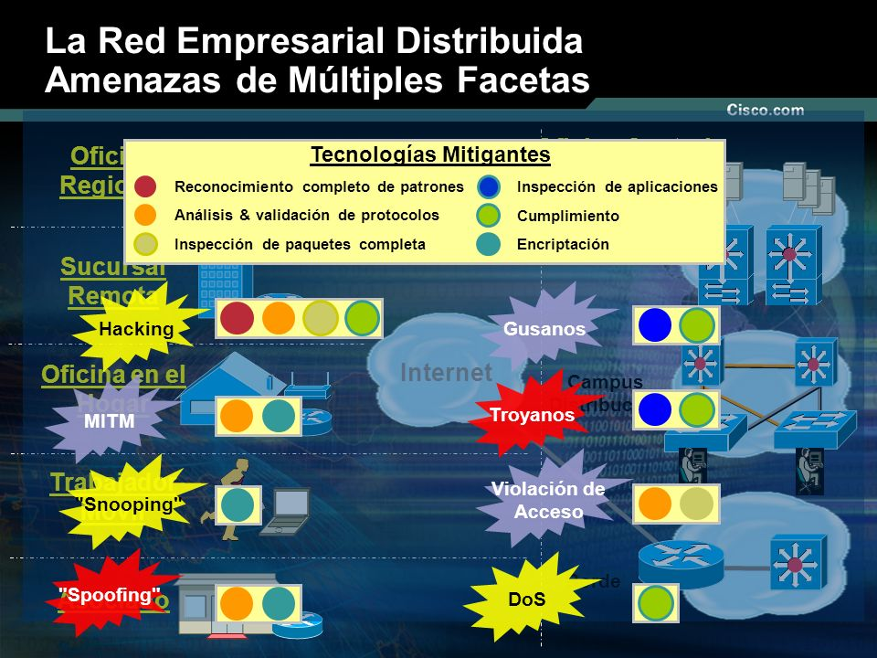 Nº © 2003 Cisco Systems, Inc. Todos los derechos reservados. La Red Empresarial Distribuida Amenazas de Múltiples Facetas Internet Oficina Central Cen