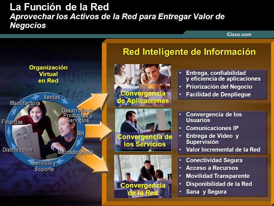Nº © 2003 Cisco Systems, Inc. Todos los derechos reservados. Red Inteligente de Información La Función de la Red Aprovechar los Activos de la Red para