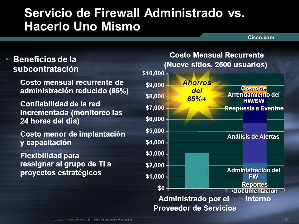 Nº © 2003 Cisco Systems, Inc. Todos los derechos reservados. Servicio de Firewall Administrado vs. Hacerlo Uno Mismo Beneficios de la subcontratación