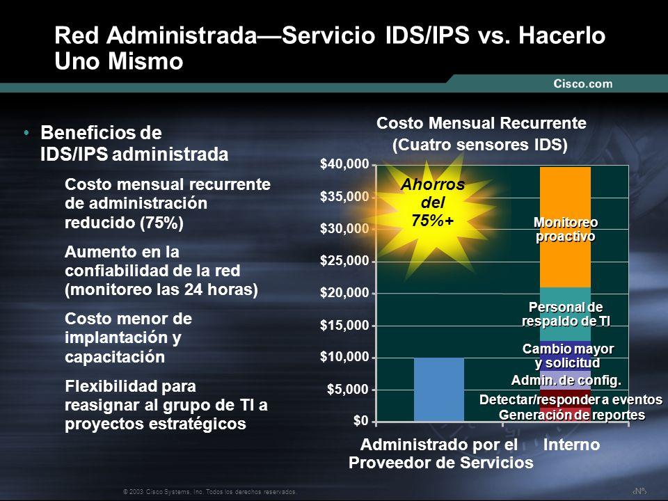 Nº © 2003 Cisco Systems, Inc. Todos los derechos reservados. Costo Mensual Recurrente (Cuatro sensores IDS) $0 $5,000 $10,000 $15,000 $20,000 $25,000