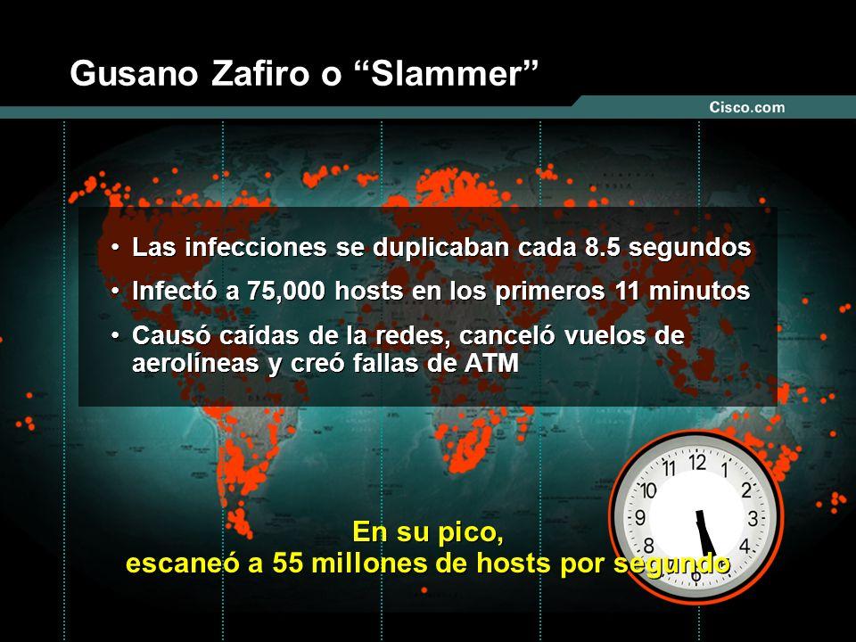 Nº © 2003 Cisco Systems, Inc. Todos los derechos reservados. Gusano Zafiro o Slammer Las infecciones se duplicaban cada 8.5 segundos Infectó a 75,000