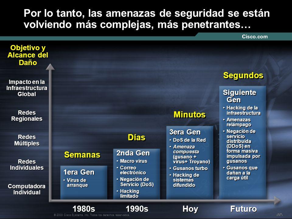 Nº © 2003 Cisco Systems, Inc. Todos los derechos reservados. Por lo tanto, las amenazas de seguridad se están volviendo más complejas, más penetrantes