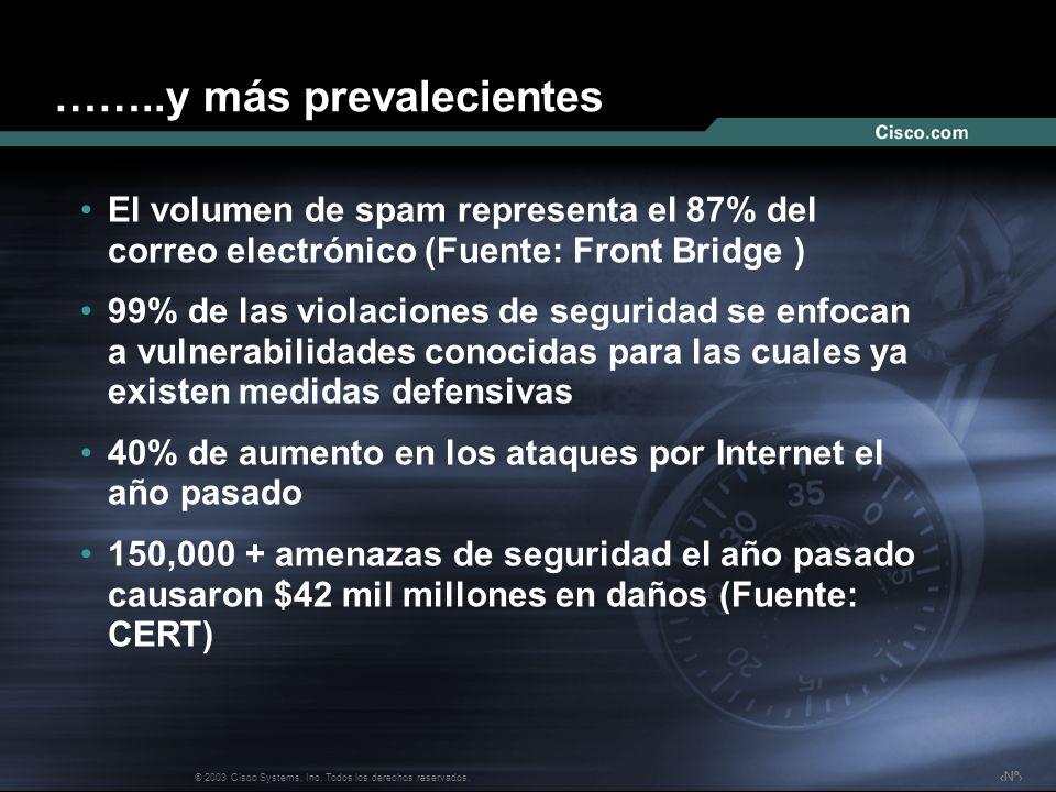 Nº © 2003 Cisco Systems, Inc. Todos los derechos reservados. ……..y más prevalecientes El volumen de spam representa el 87% del correo electrónico (Fue