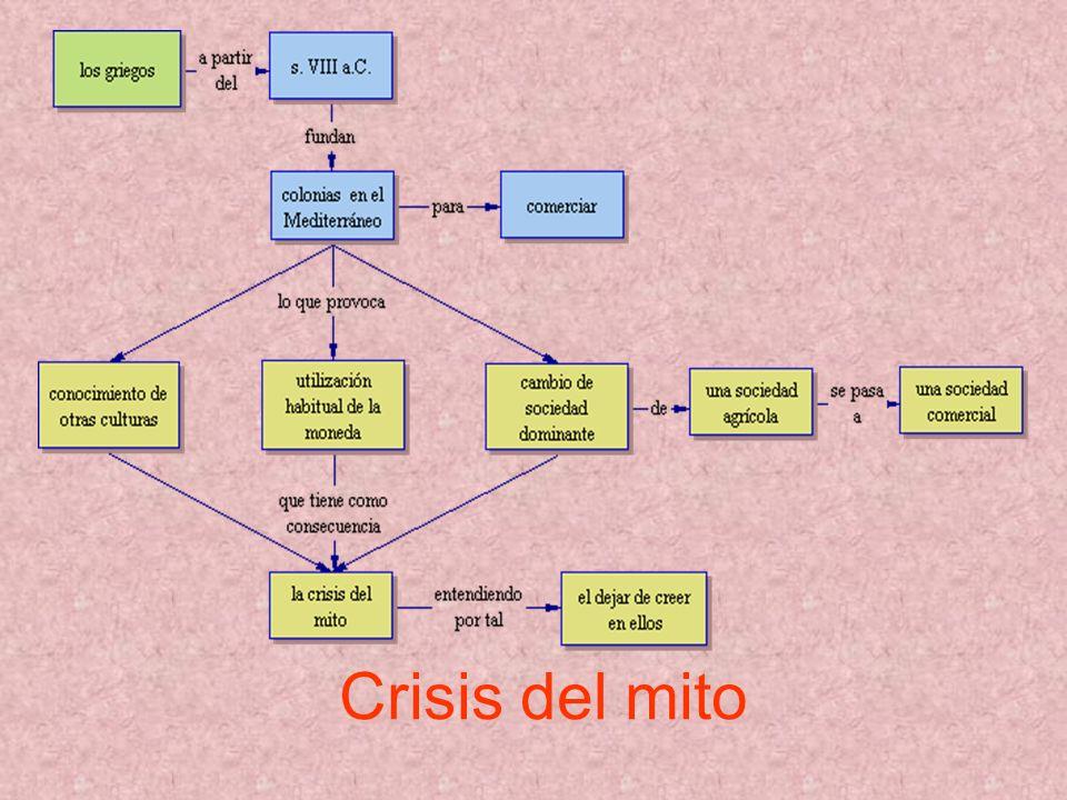 Crisis del mito