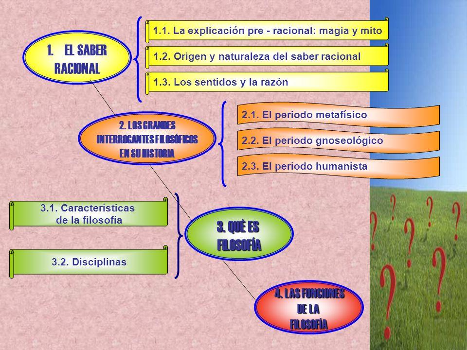 1.EL SABER RACIONAL 2. LOS GRANDES INTERROGANTES FILOSÓFICOS EN SU HISTORIA 3. QUÉ ES FILOSOFÍA 4. LAS FUNCIONES DE LA FILOSOFÍA 1.1. La explicación p