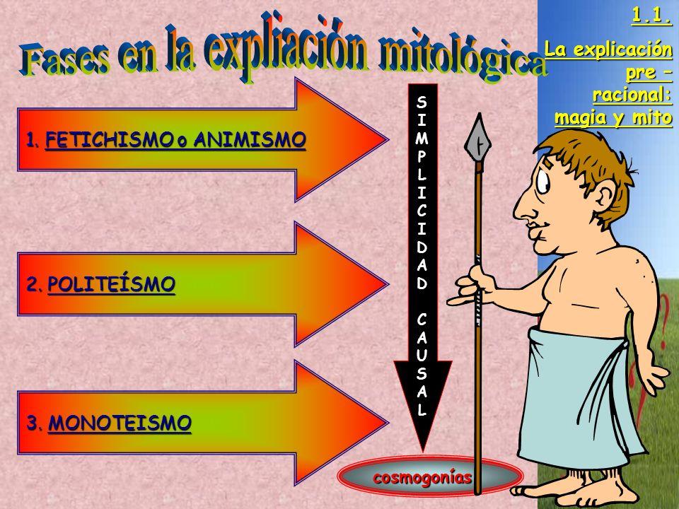1. FETICHISMO o ANIMISMO 2. POLITEÍSMO 3. MONOTEISMO 1.1. La explicación pre – racional: magia y mito SIMPLICIDADCAUSALSIMPLICIDADCAUSAL cosmogonías