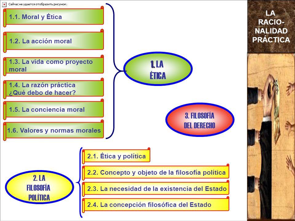 2. LA FILOSOFÍA POLÍTICA 1. 1. LA ÉTICA 3. FILOSOFÍA DEL DERECHO 1.4.