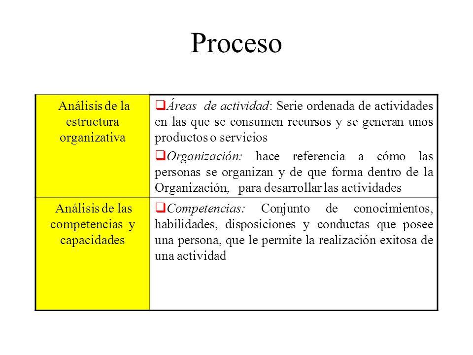 Proceso Análisis de la estructura organizativa Áreas de actividad: Serie ordenada de actividades en las que se consumen recursos y se generan unos pro