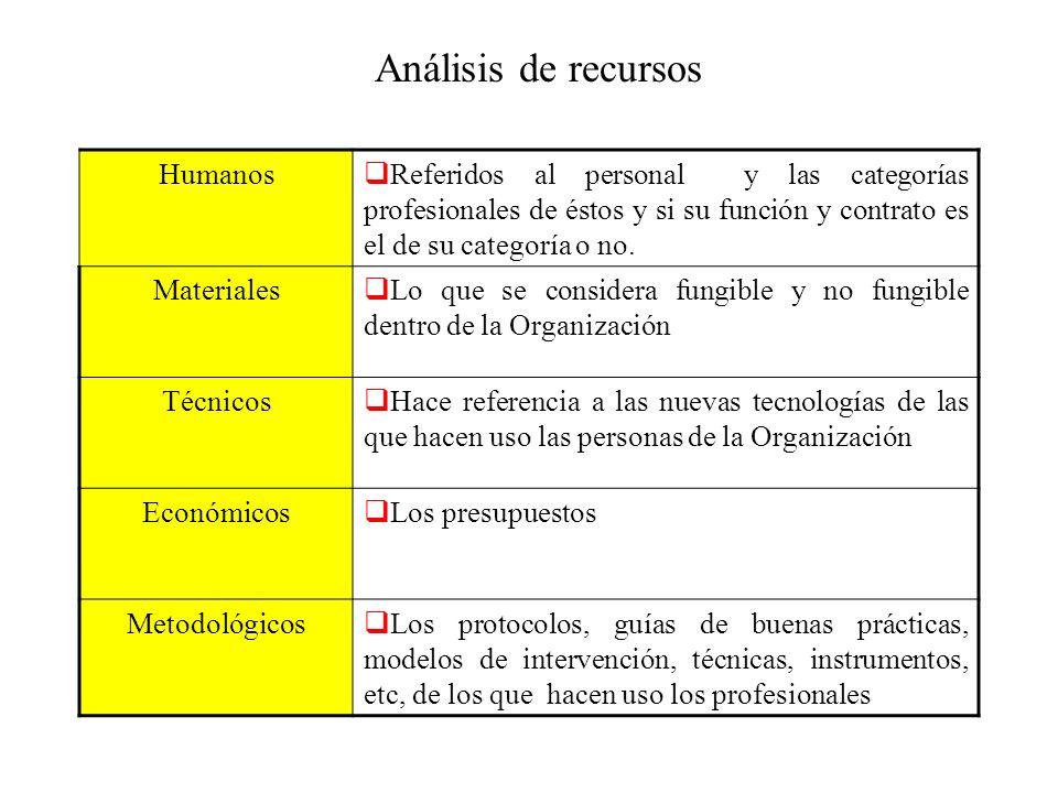 Análisis de recursos Humanos Referidos al personal y las categorías profesionales de éstos y si su función y contrato es el de su categoría o no. Mate