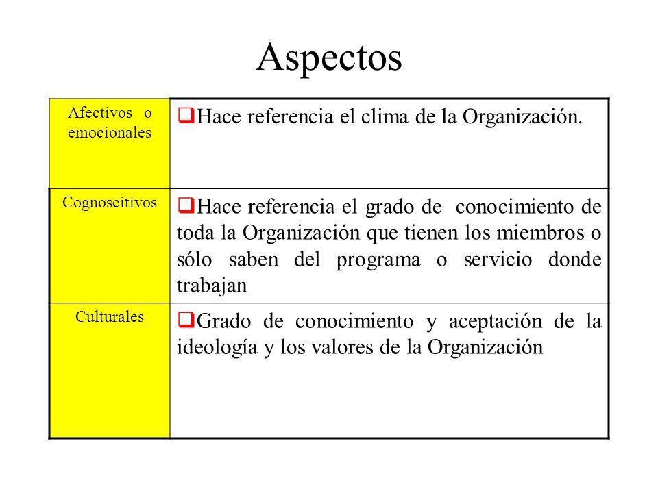 Aspectos Afectivos o emocionales Hace referencia el clima de la Organización. Cognoscitivos Hace referencia el grado de conocimiento de toda la Organi
