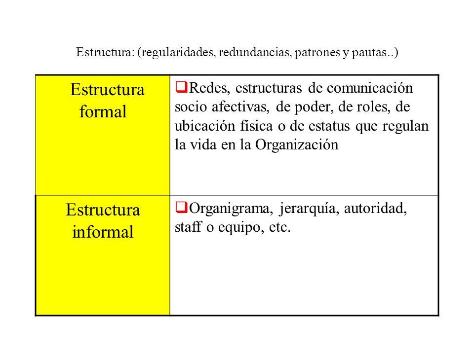 Estructura: (regularidades, redundancias, patrones y pautas..) Estructura formal Redes, estructuras de comunicación socio afectivas, de poder, de role