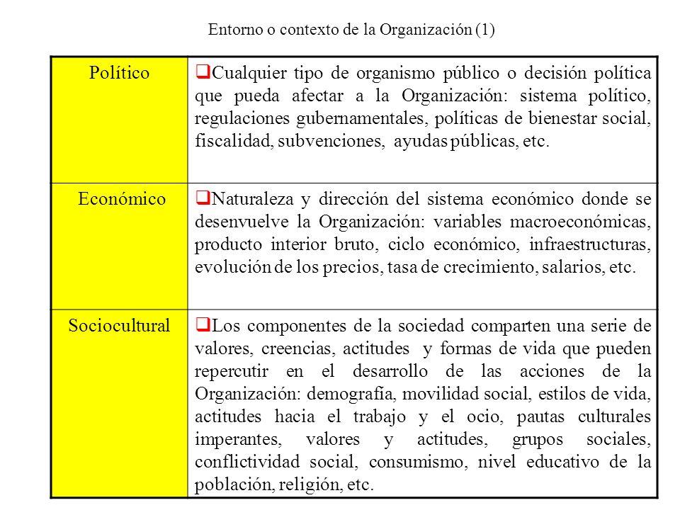 Entorno o contexto de la Organización (1) Político Cualquier tipo de organismo público o decisión política que pueda afectar a la Organización: sistem
